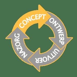 Werkwijze proces concept